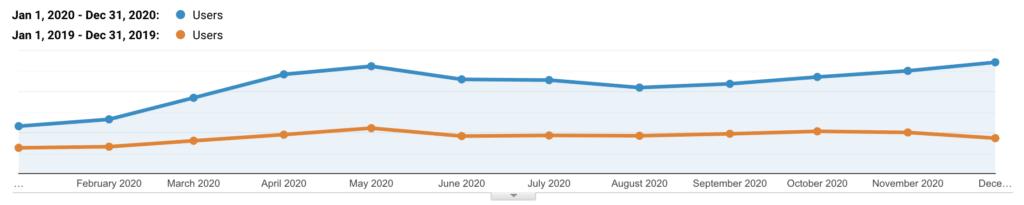 Tráfico orgánico de Kinsta 2019 vs 2020
