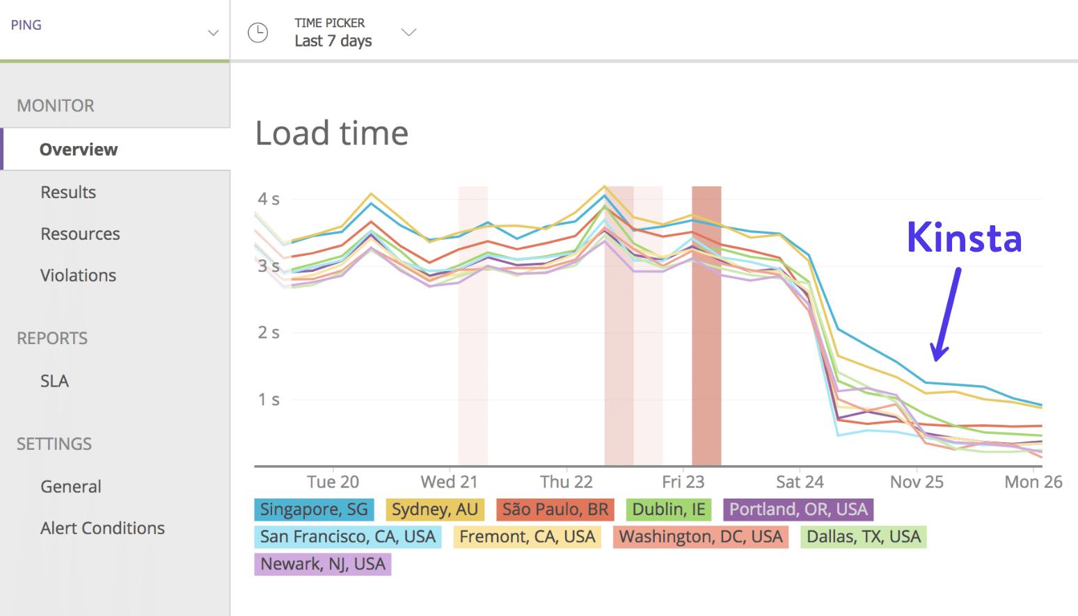 Tiempos de carga en el Google Cloud Platform