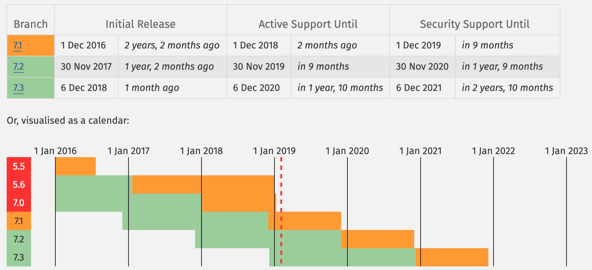 Versiones de PHP soportadas