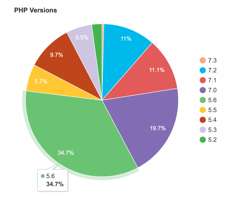 WordPress estadísticas de versiones de PHP