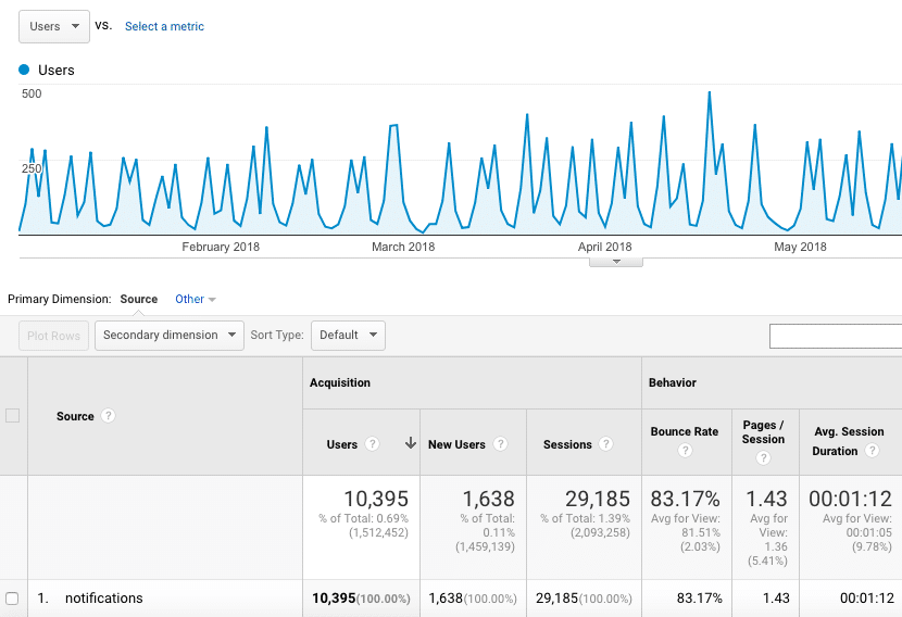 Tráfico de notificaciones push
