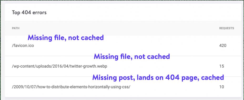 Solicitud de página 404 cacheada