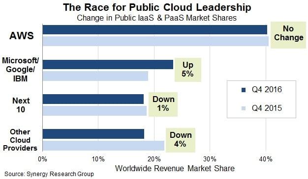 cuota de mercado proveedores de cloud computing