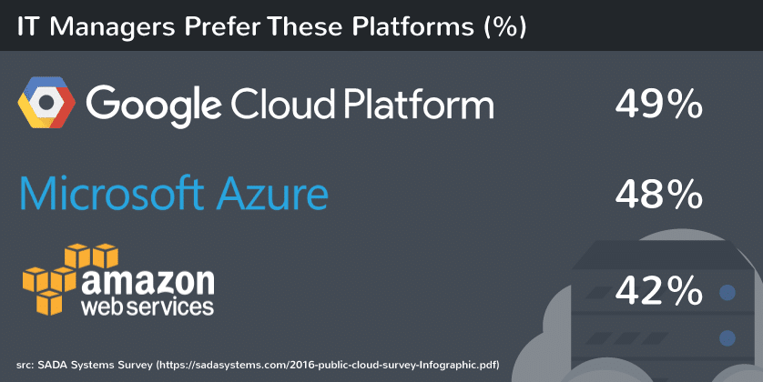it-managers-usan-google-cloud