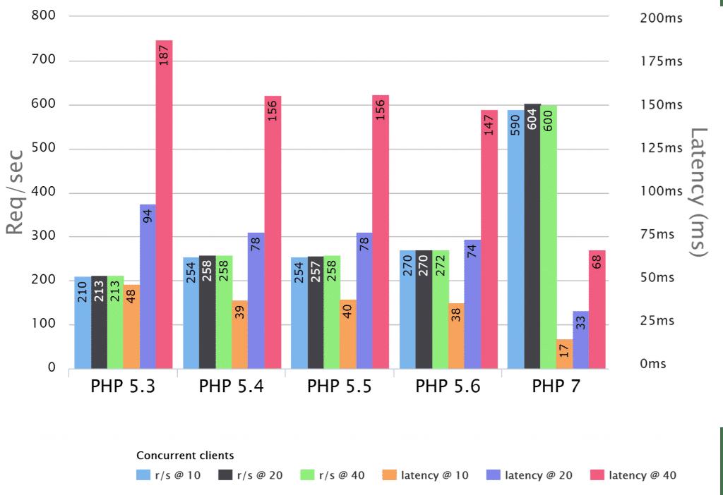 Puntos de Referencia PHP por Rasmus Lerdorf, PHP Fluent Talk