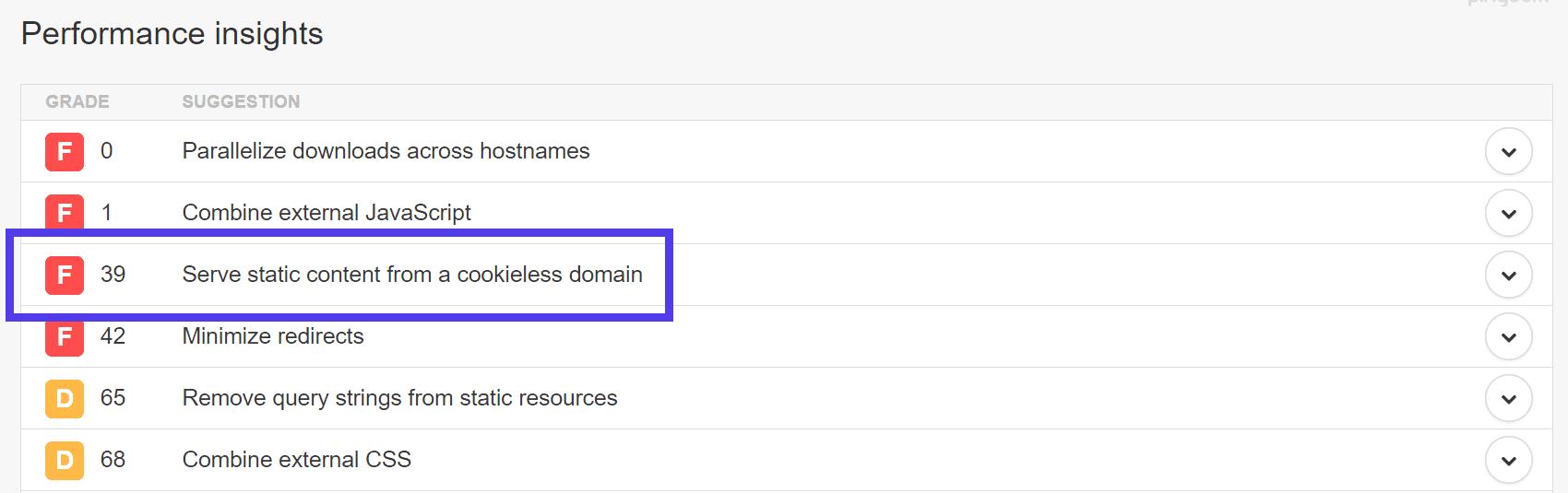 Advertencia de servir contenido estático de un dominio sin cookies