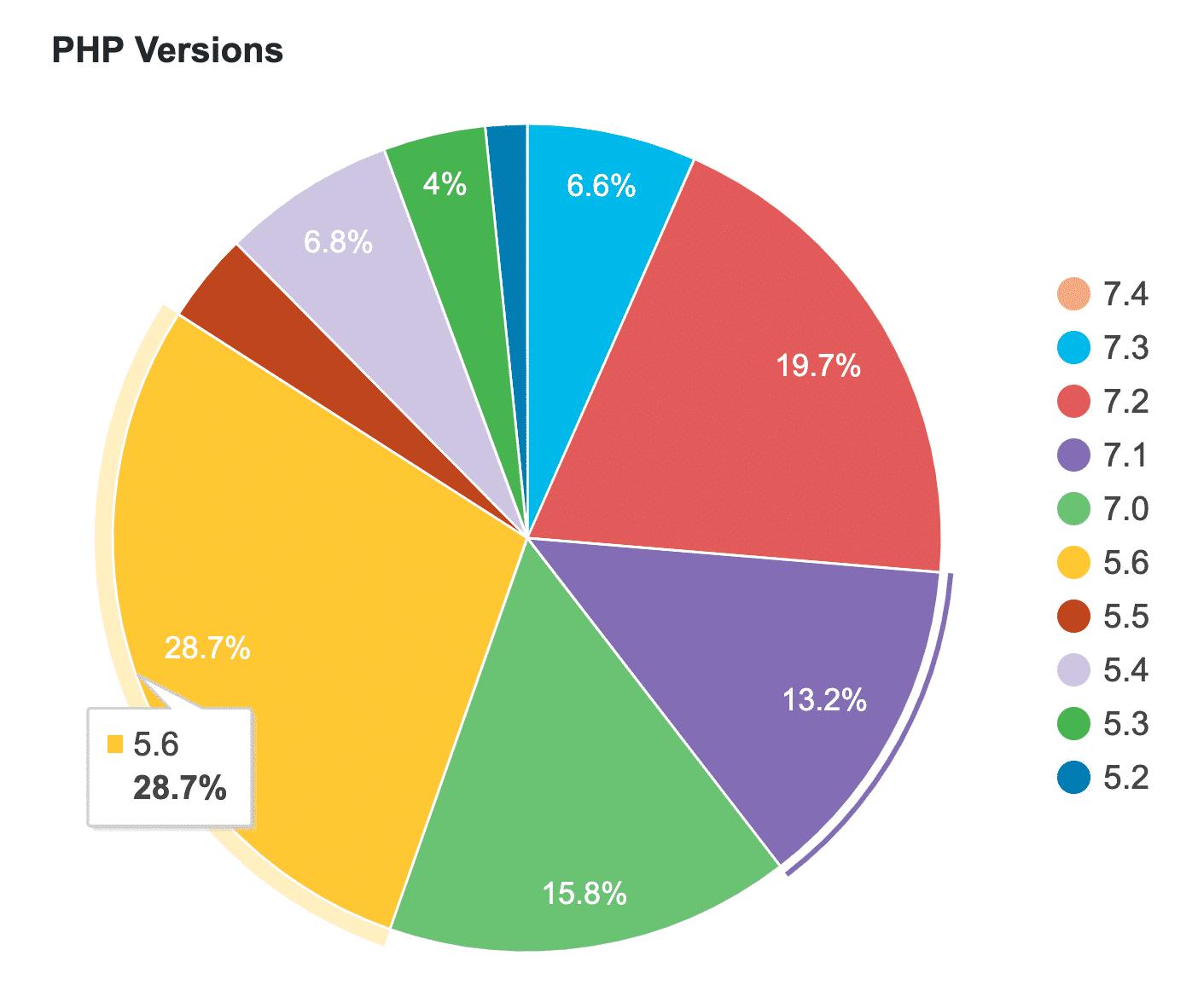 Estadísticas de versión de PHP en WordPress
