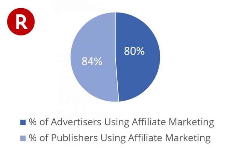 uso de marketing de afiliación