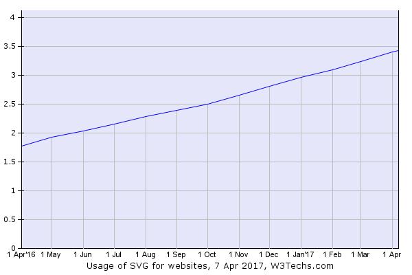 Estadística del uso de SVG