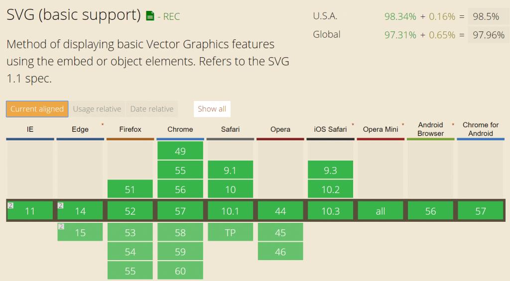 Soporte de SVG por Navegadores