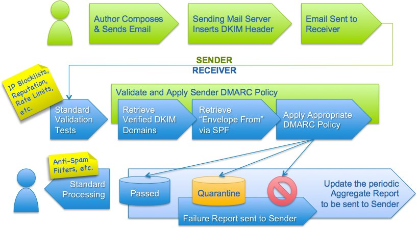 DMARC (Fuente: DMARC.org)
