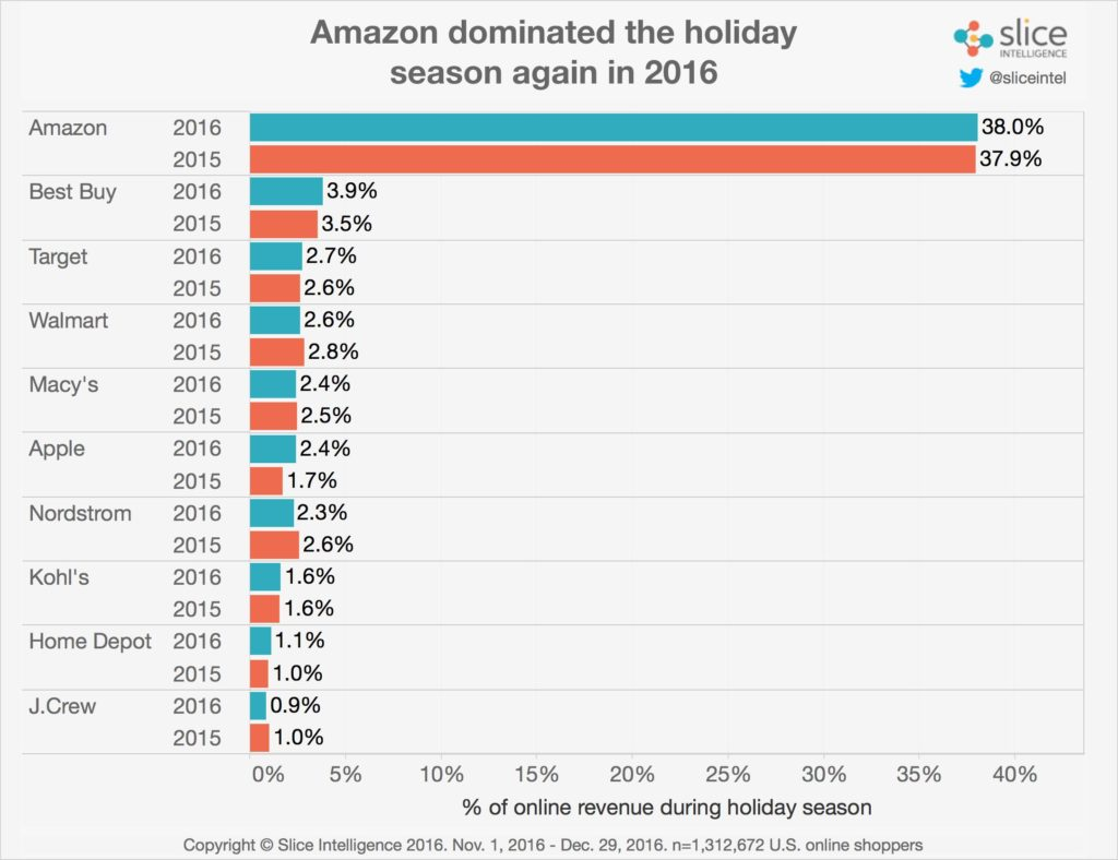 Cuota de mercado de Amazon Cuarto Trimestre del 2016