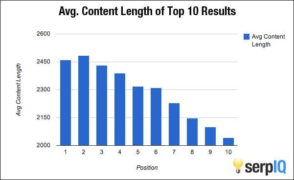 wordpress seo longitud de contenido