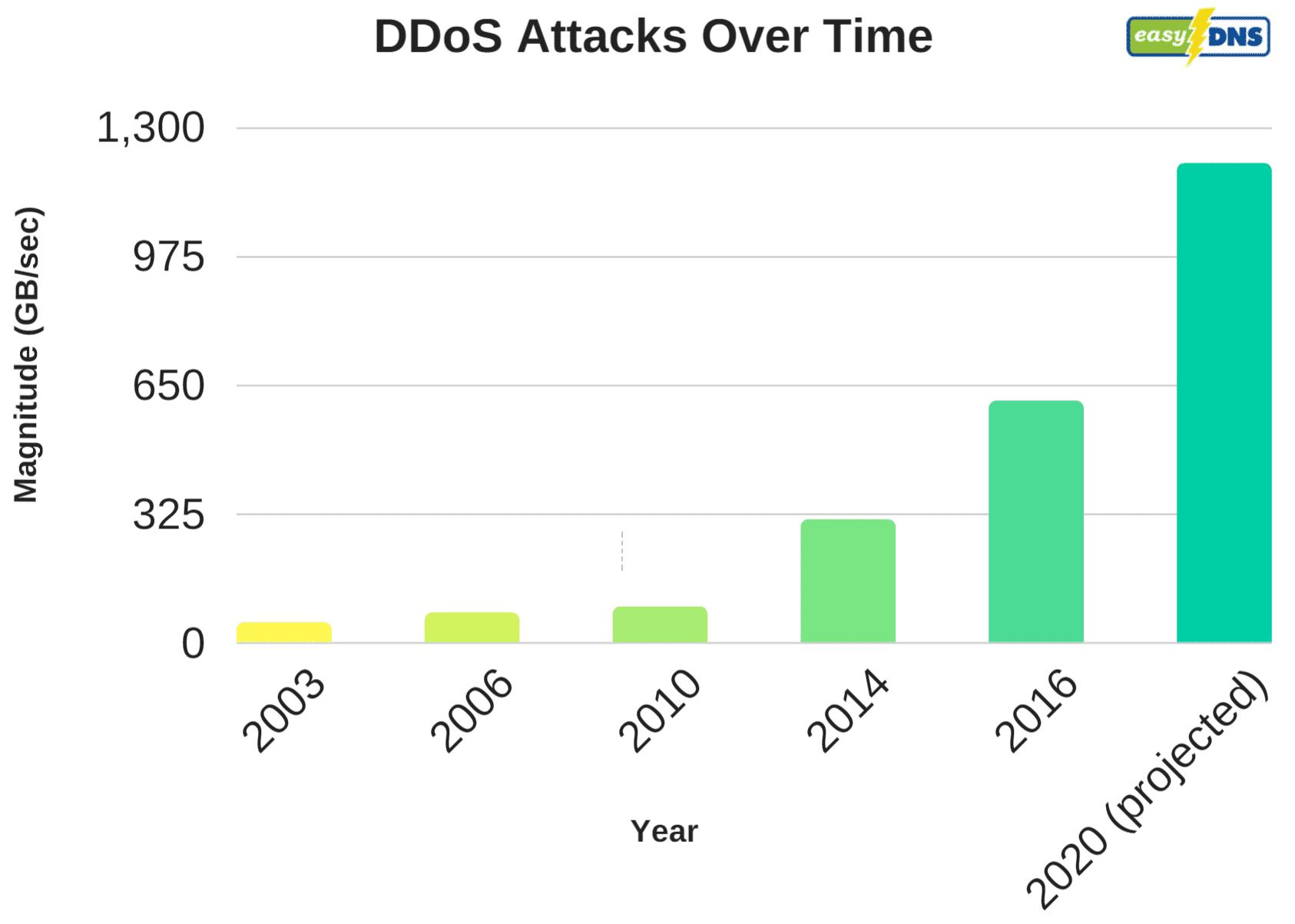 Los ataques DDoS a lo largo del tiempo
