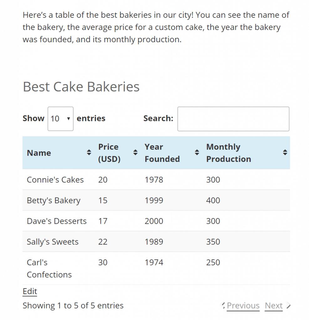 Ejemplo de TablePress en la página