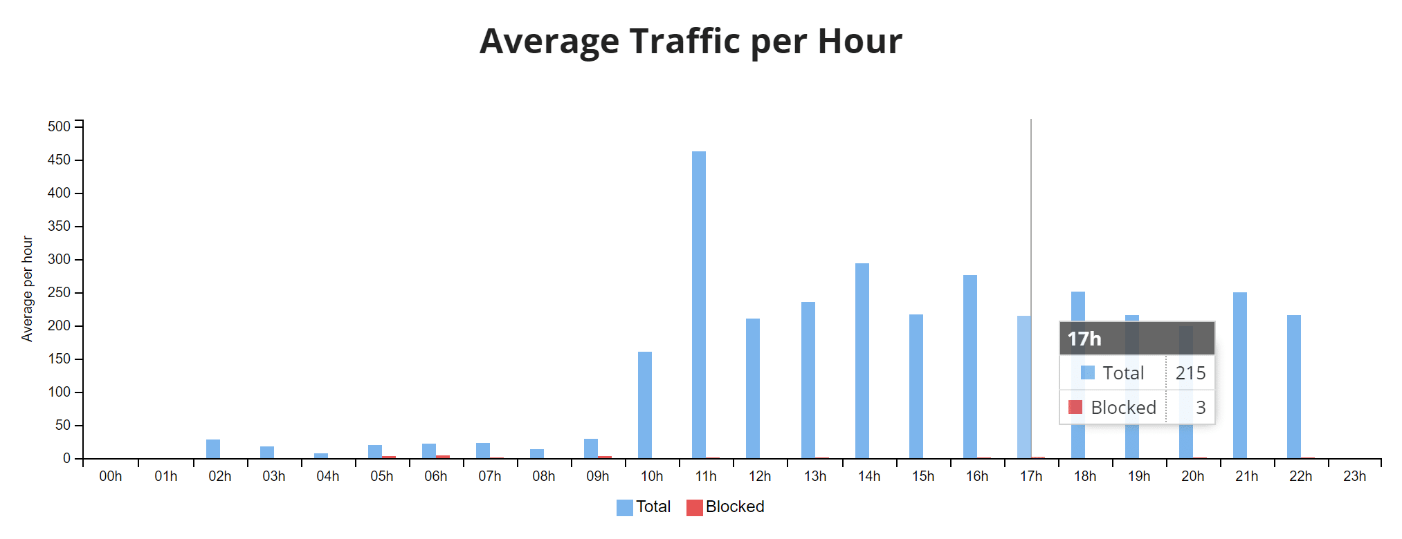 El tráfico promedio por hora