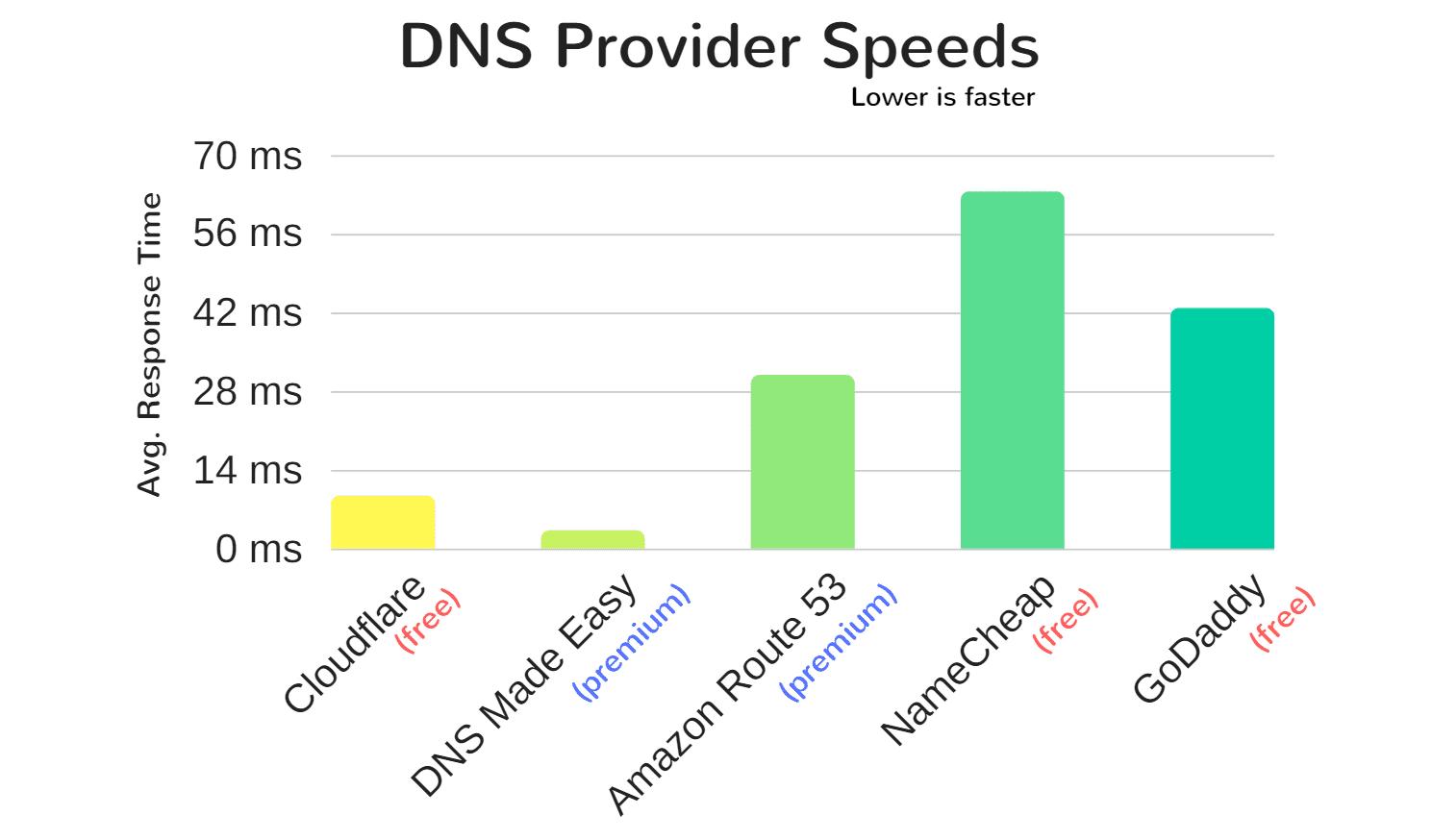Velocidades de proveedores de DNS