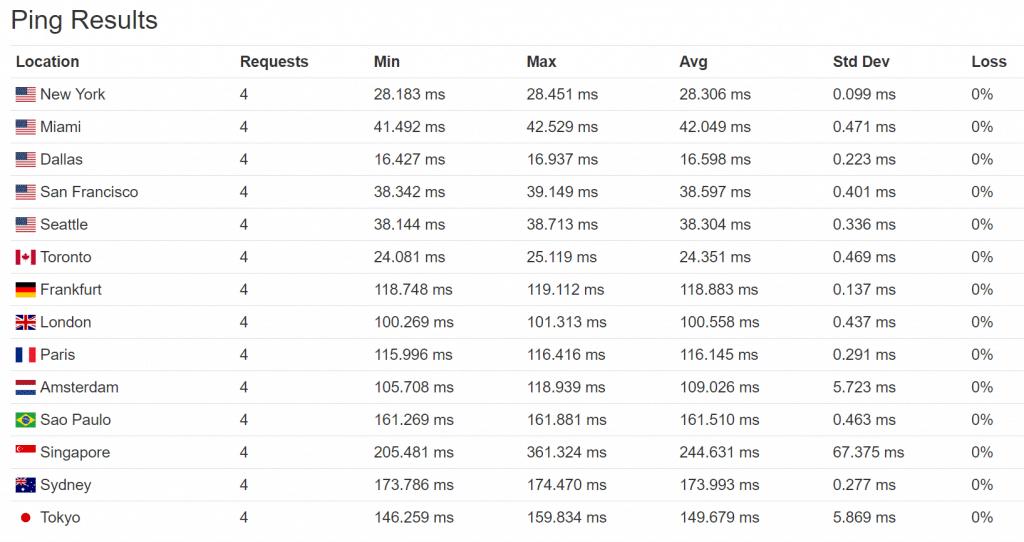 Tiempos de ping perf1 (EE.UU.)
