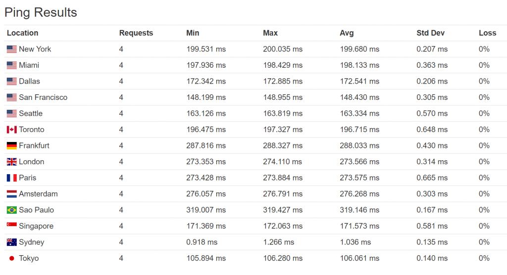 Tiempos de ping perf2 (Australia)