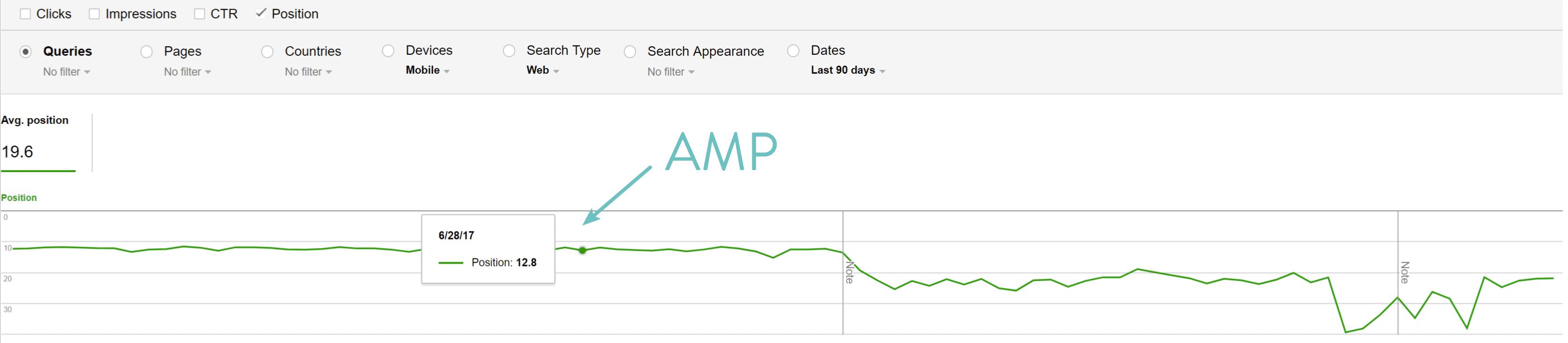 Datos de las posiciones de Google AMP