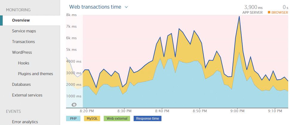 Tiempo de transacciones Web
