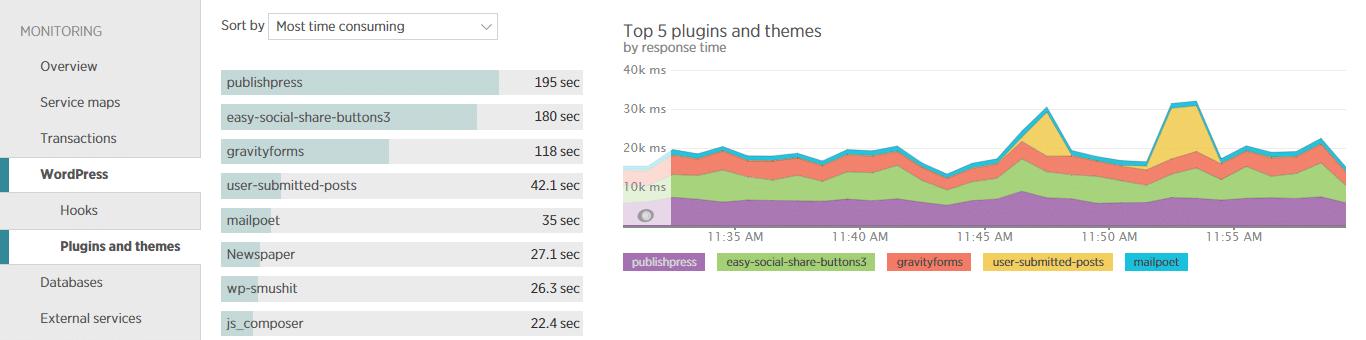 Plugins y temas de WordPress