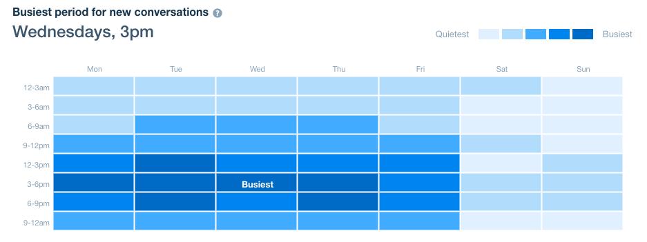Período más ocupado de la semana