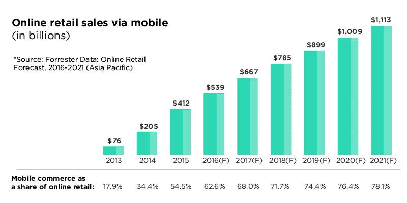 Las ventas de artículos desde dispositivos móviles