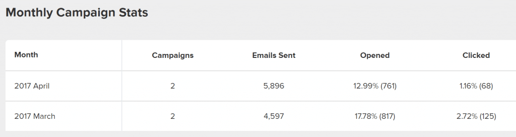 Estadísticas de la campaña que va a la carpeta de spam en abril