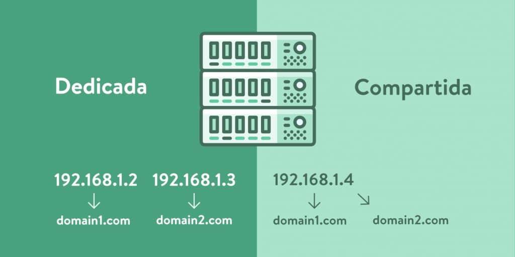 dirección IP dedicada
