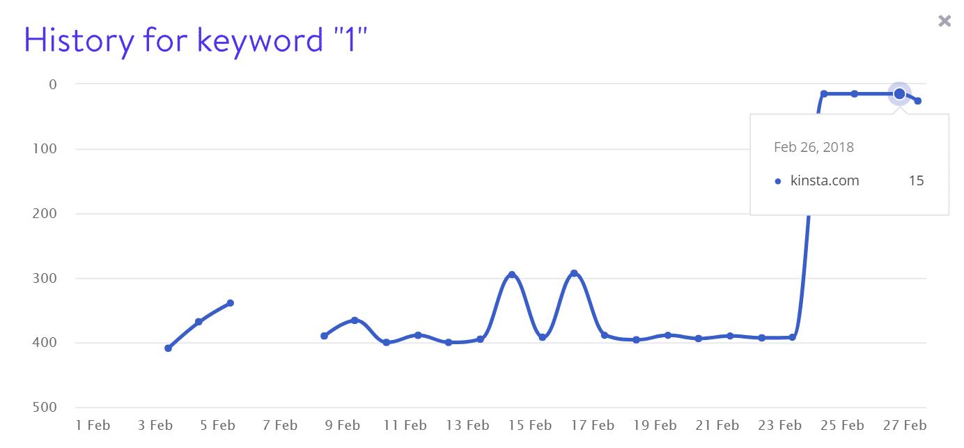 Rankings de palabra clave 1