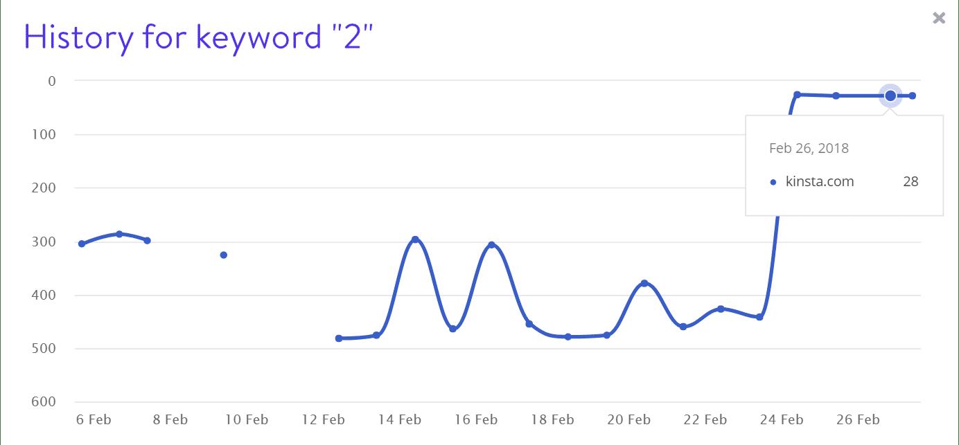 Rankings de palabra clave 2