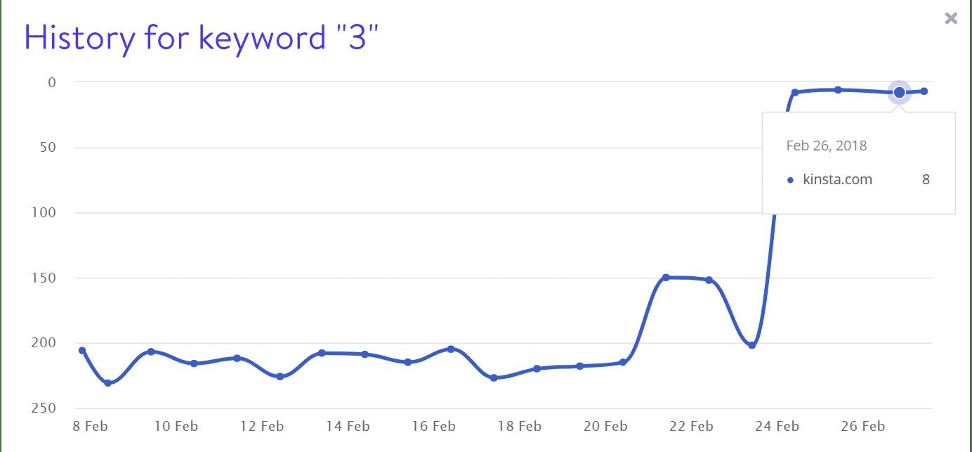 Rankings de palabra clave 3
