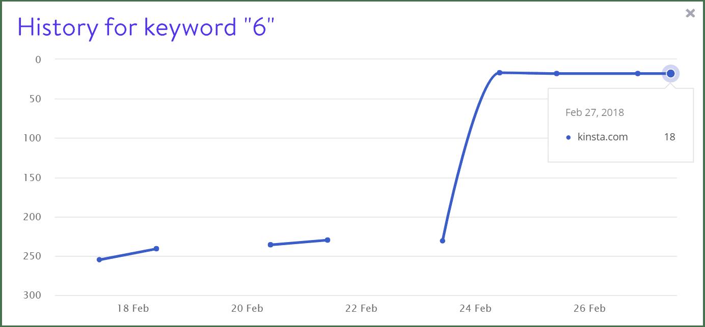 Rankings de palabra clave 6