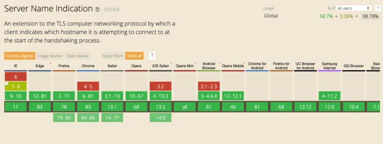 Tabla de soporte del navegador SNI