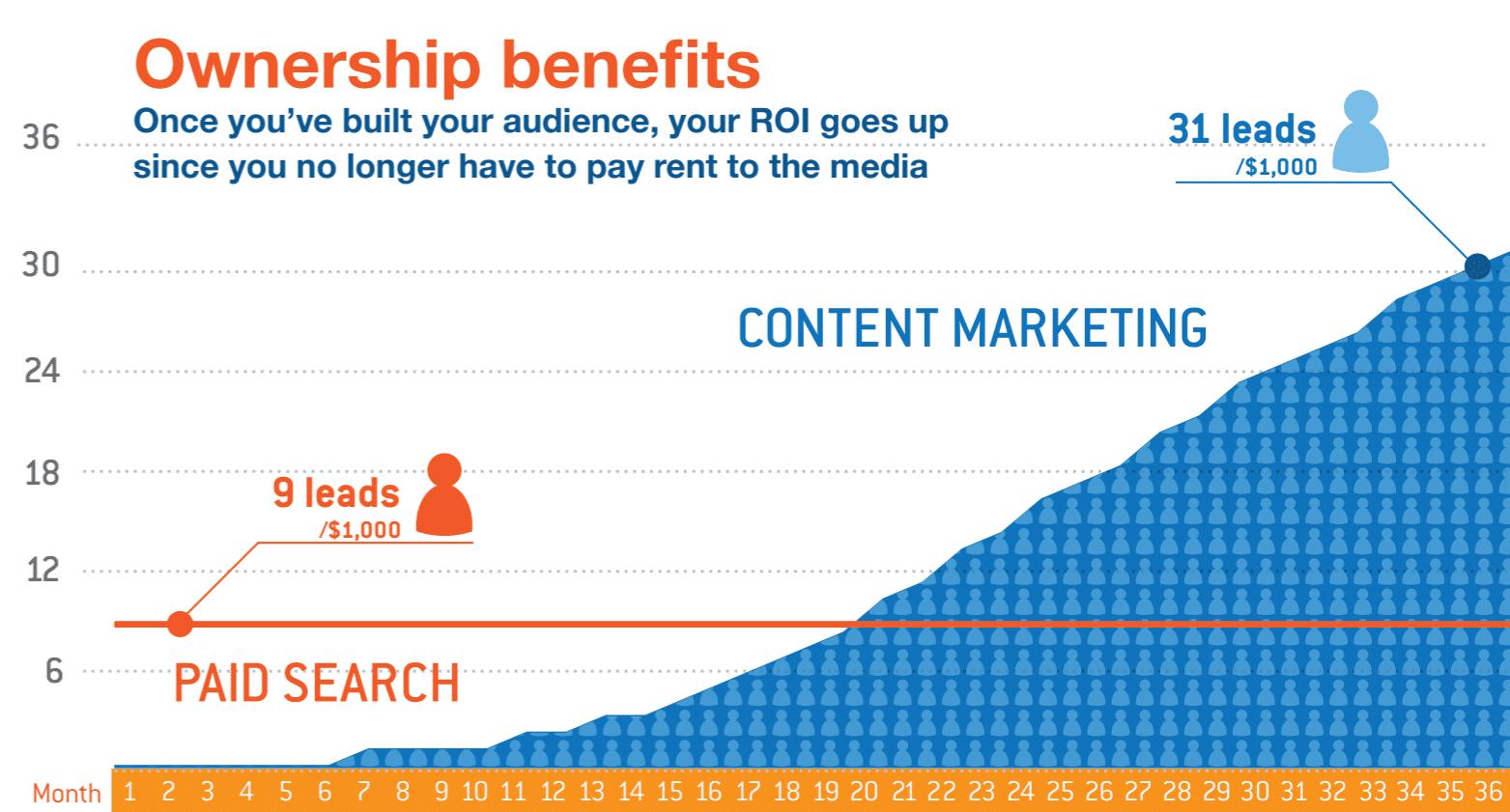 Contenido de marketing vs búsqueda pagada (Fuente de la Imagen: Oracle)