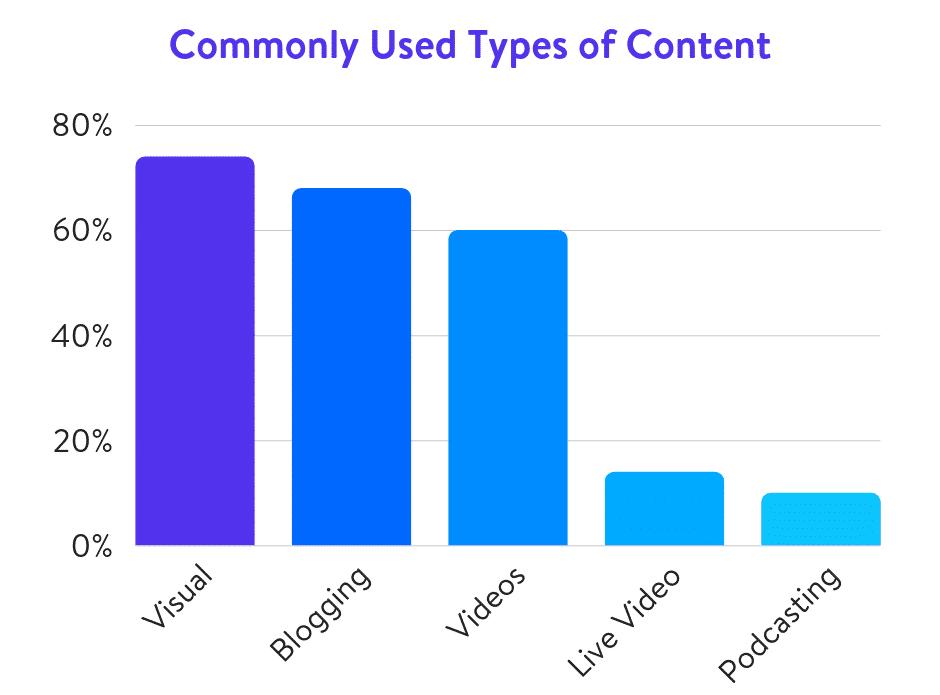 Tipos de contenidos usados comúnmente (Fuente de Datos: Social Media Examiner)