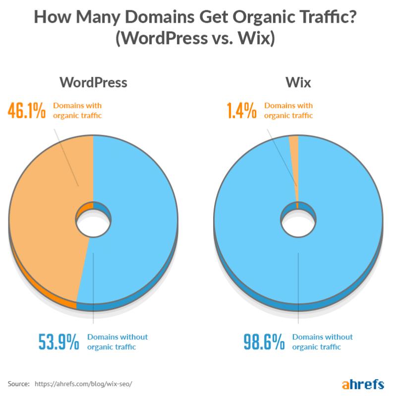 Wix vs WordPress SEO