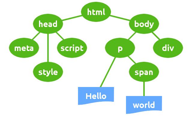 Estructura DOM