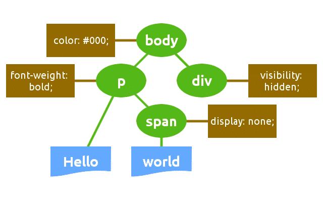 Estructura CSSOM