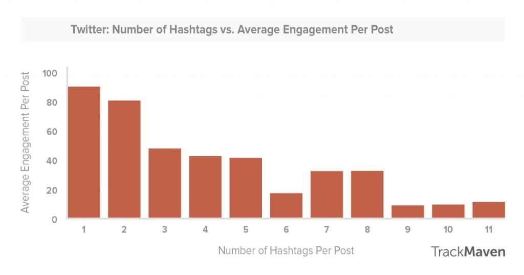 Hashtags de Twitter vs interacciones