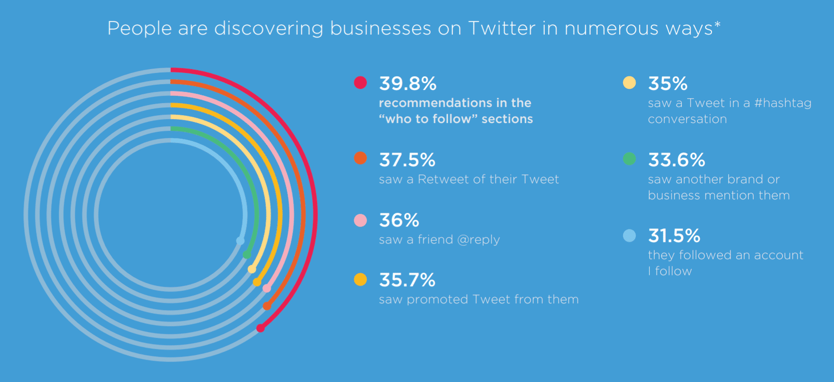 Descubriendo marcas en Twitter
