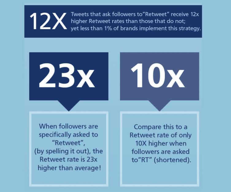 Pedir interacción con retweets