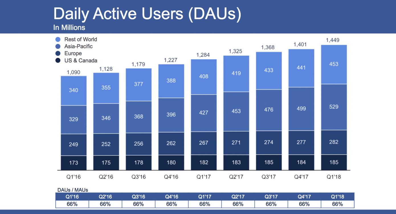 Usuarios activos a diario en Facebook (fuente de la imagen: TechCrunch)