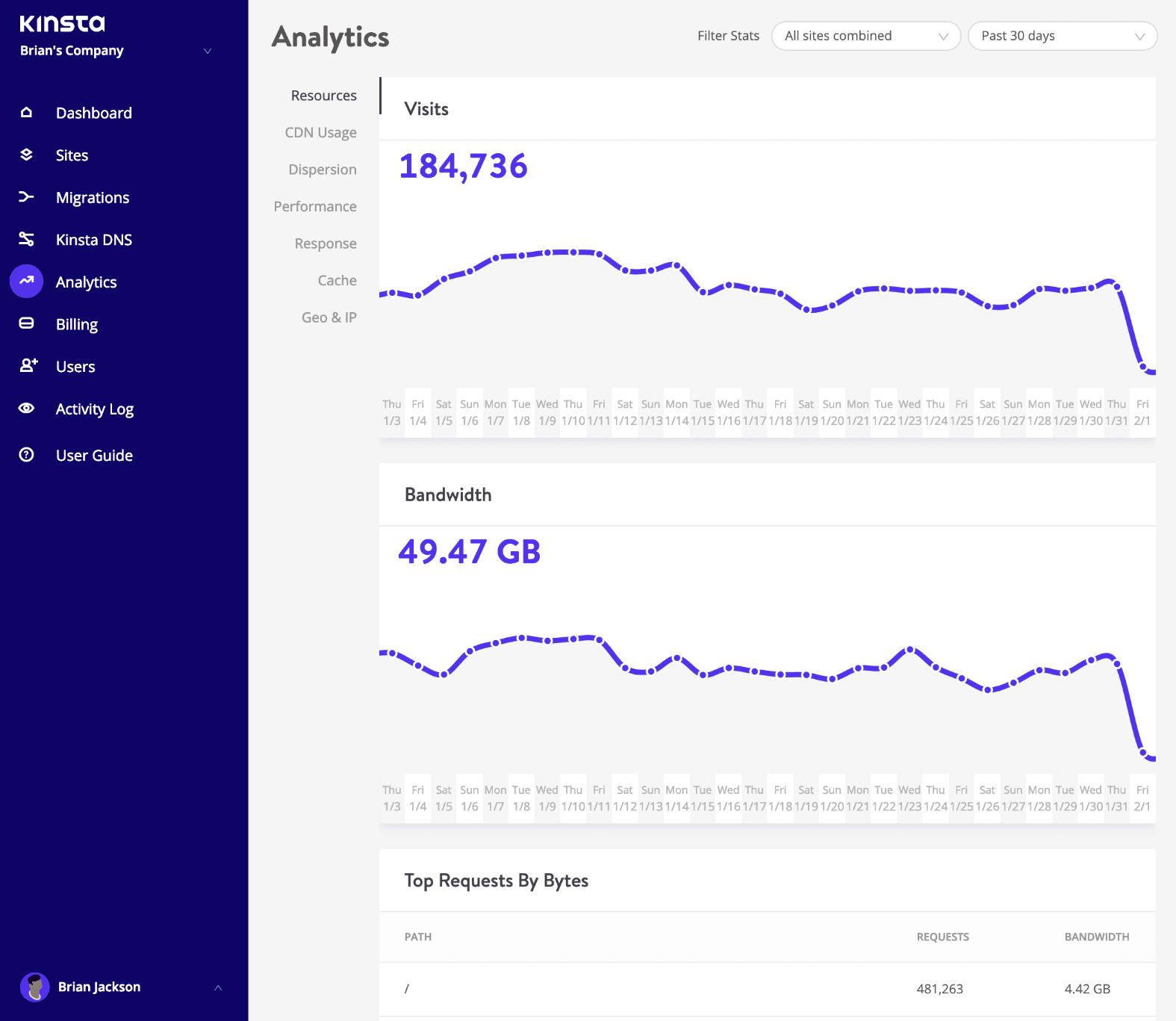 Analytics de uso de recursos