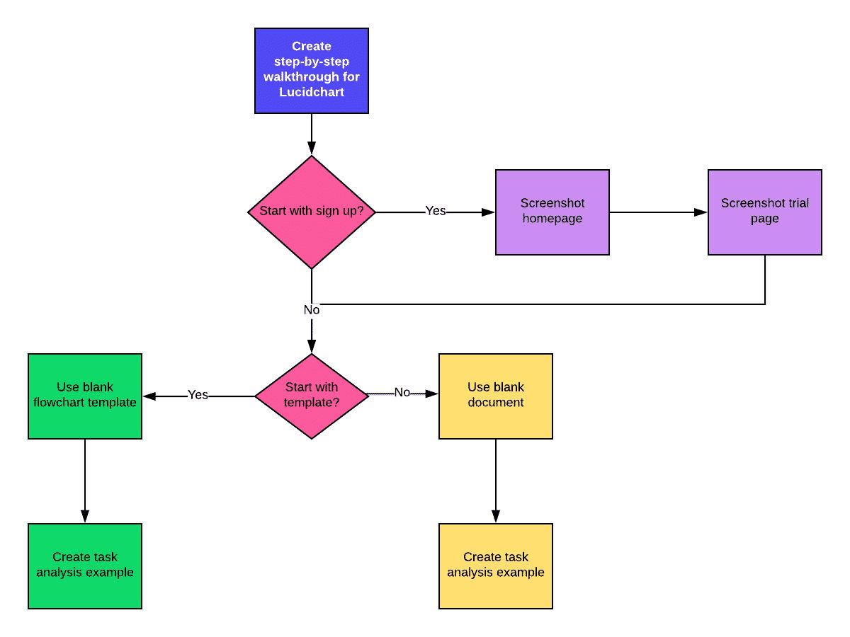 Diagrama de flujo de un análisis de tareas