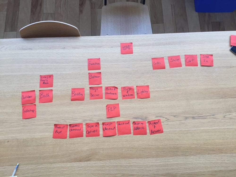 "Ejemplo de Clasificación de tarjetas en un rediseño (Fuente de la imagen: <a href=""https://medium.com/design-ibm/card-sorting-a-powerful-simple-research-method-9d1566be9b62"" target=""_blank"" rel=""noopener"">John Wood Quartana</a>)"