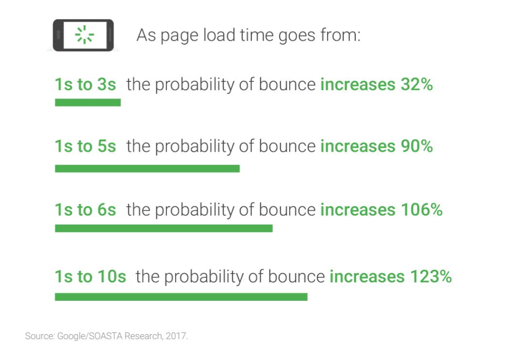 Estadísticas de abandono en base al tiempo de carga de la página