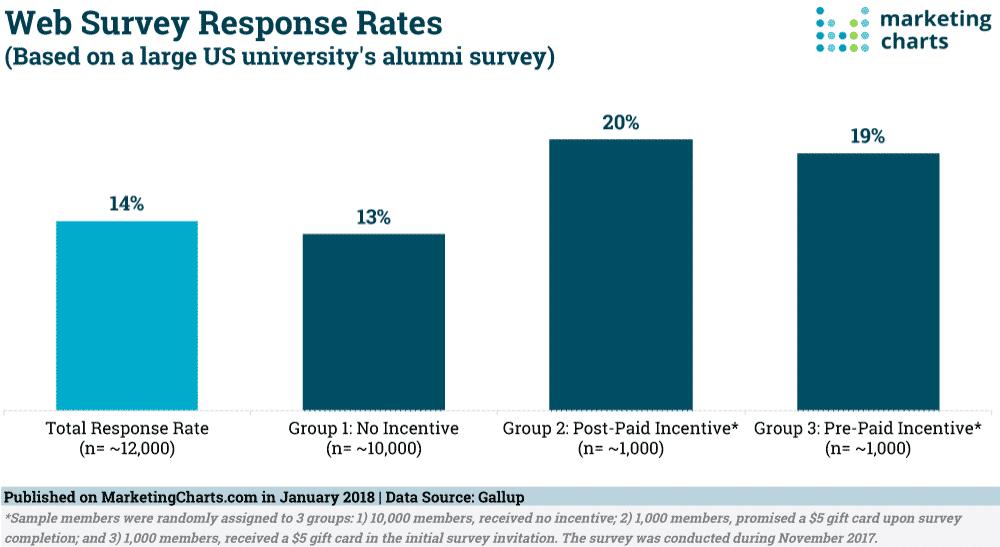 Tasas de respuesta para encuestas web