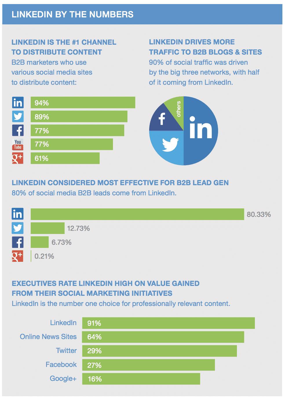 Estadísticas de LinkedIn